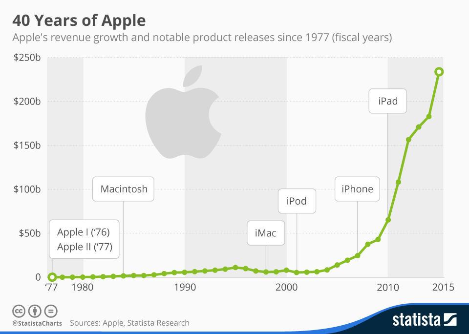 40 de ani de apple