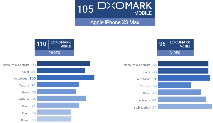 dxomark-iphone-xr-max